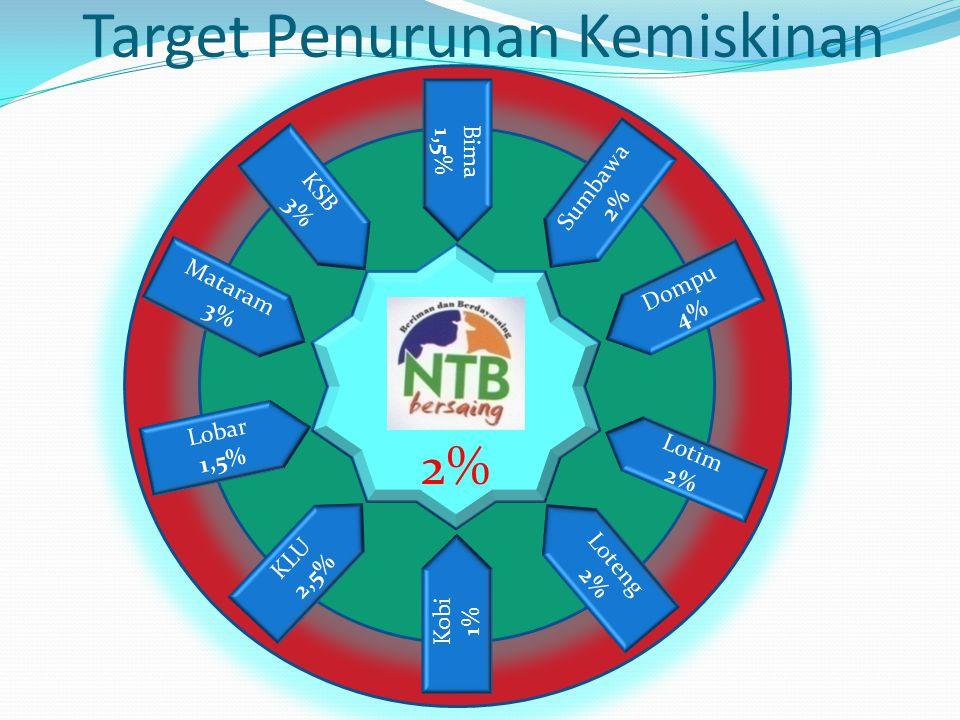 2% Target Penurunan Kemiskinan L o b a r 1, 5 % L o t i m 2 % L o t e n g 2 % K L U 2, 5 % K S B 3 % S u m b a w a 2 % D o m p u 4 % K o b i 1 % M a t