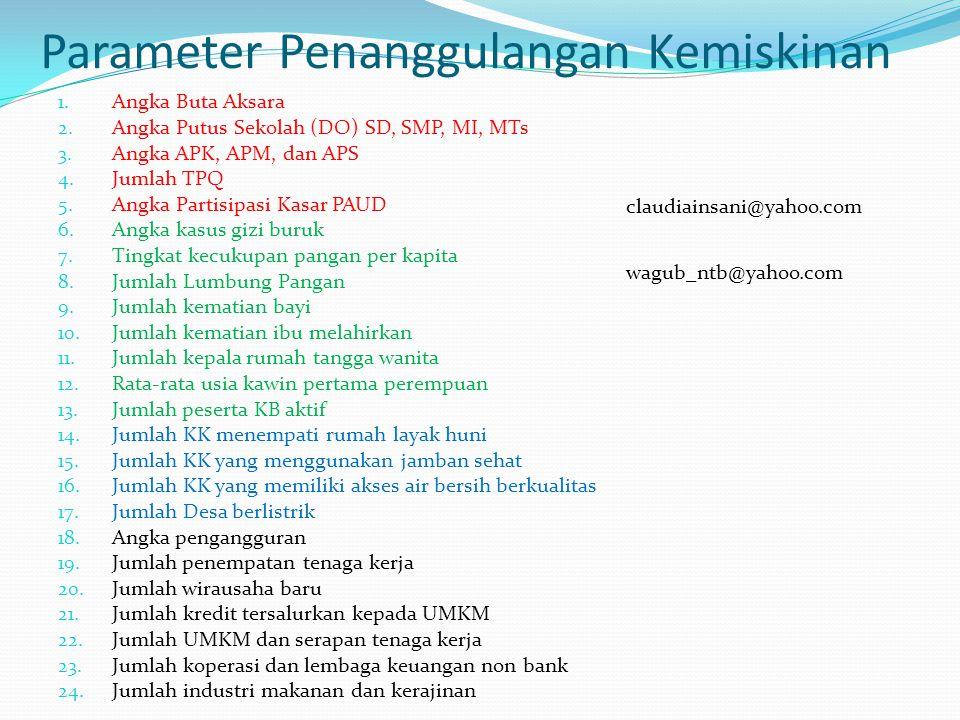 Parameter Penanggulangan Kemiskinan 1. Angka Buta Aksara 2. Angka Putus Sekolah (DO) SD, SMP, MI, MTs 3. Angka APK, APM, dan APS 4. Jumlah TPQ 5. Angk