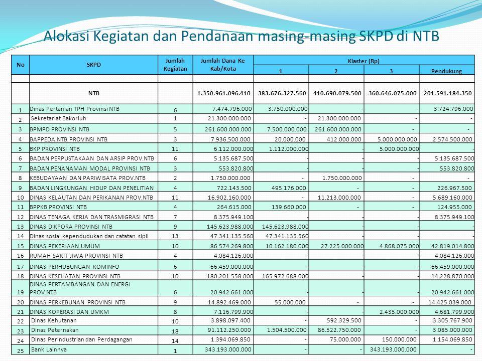 Alokasi Kegiatan dan Pendanaan masing-masing SKPD di NTB NoSKPD Jumlah Kegiatan Jumlah Dana Ke Kab/Kota Klaster (Rp) 123Pendukung NTB 1.350.961.096.41