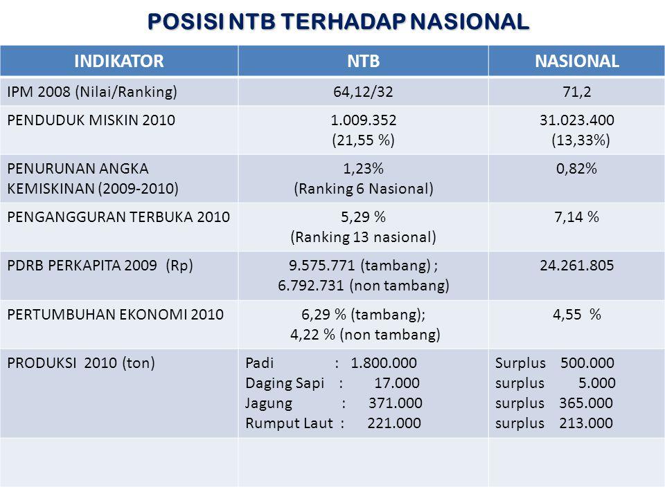 POSISI NTB TERHADAP NASIONAL INDIKATORNTBNASIONAL IPM 2008 (Nilai/Ranking)64,12/3271,2 PENDUDUK MISKIN 20101.009.352 (21,55 %) 31.023.400 (13,33%) PEN