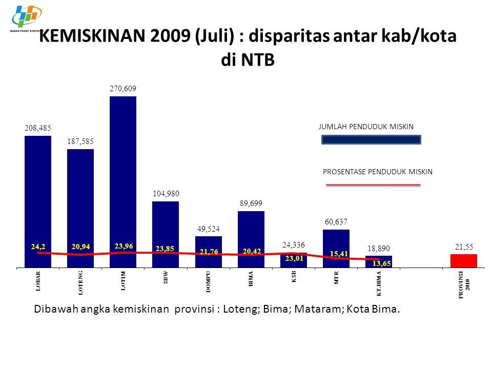 KEMISKINAN 2009 (Juli) : disparitas antar kab/kota di NTB Dibawah angka kemiskinan provinsi : Loteng; Bima; Mataram; Kota Bima. JUMLAH PENDUDUK MISKIN