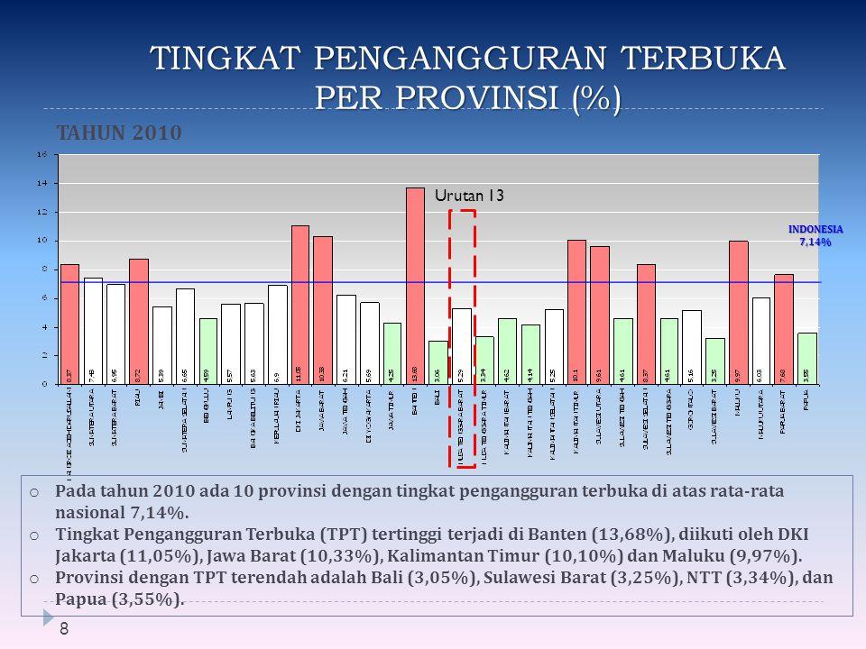 TINGKAT PENGANGGURAN TERBUKA PER PROVINSI (%) 8 INDONESIA7,14% o Pada tahun 2010 ada 10 provinsi dengan tingkat pengangguran terbuka di atas rata-rata