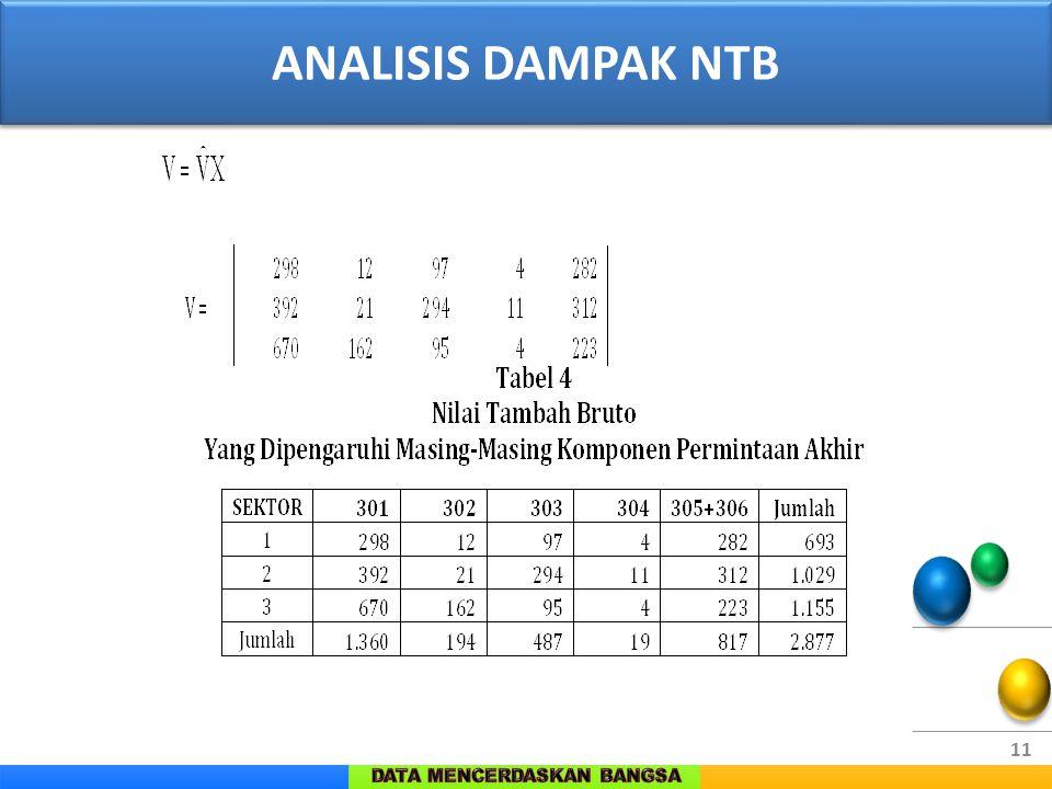 11 ANALISIS DAMPAK NTB