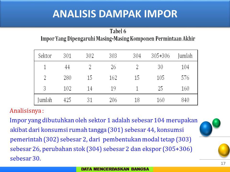 17 Analisisnya : Impor yang dibutuhkan oleh sektor 1 adalah sebesar 104 merupakan akibat dari konsumsi rumah tangga (301) sebesar 44, konsumsi pemerin