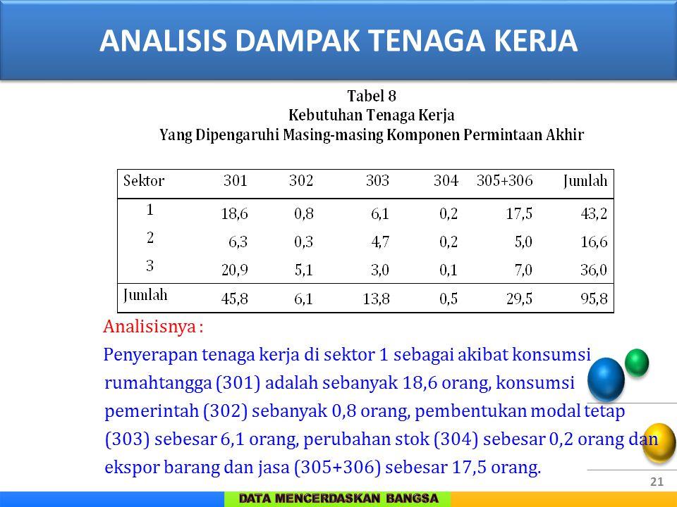 21 Analisisnya : Penyerapan tenaga kerja di sektor 1 sebagai akibat konsumsi rumahtangga (301) adalah sebanyak 18,6 orang, konsumsi pemerintah (302) s