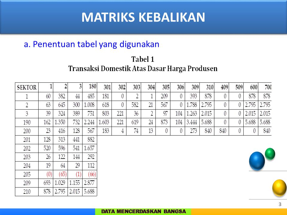 3 a. Penentuan tabel yang digunakan MATRIKS KEBALIKAN