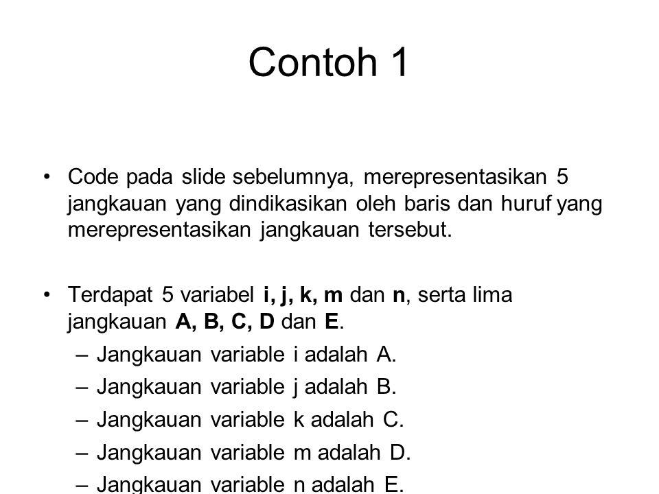 Code pada slide sebelumnya, merepresentasikan 5 jangkauan yang dindikasikan oleh baris dan huruf yang merepresentasikan jangkauan tersebut. Terdapat 5