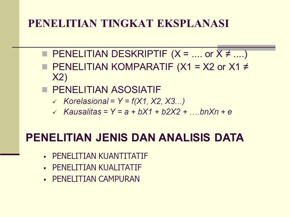 PENELITIAN TINGKAT EKSPLANASI PENELITIAN DESKRIPTIF (X =.... or X ≠....) PENELITIAN KOMPARATIF (X1 = X2 or X1 ≠ X2) PENELITIAN ASOSIATIF Korelasional