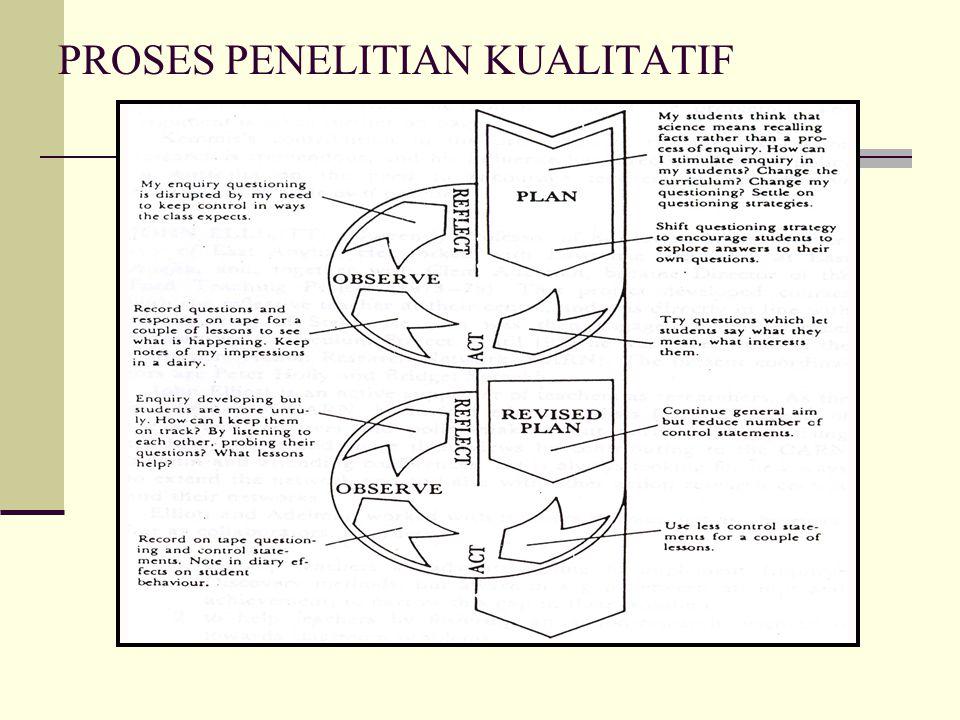 PROSES PENELITIAN KUALITATIF