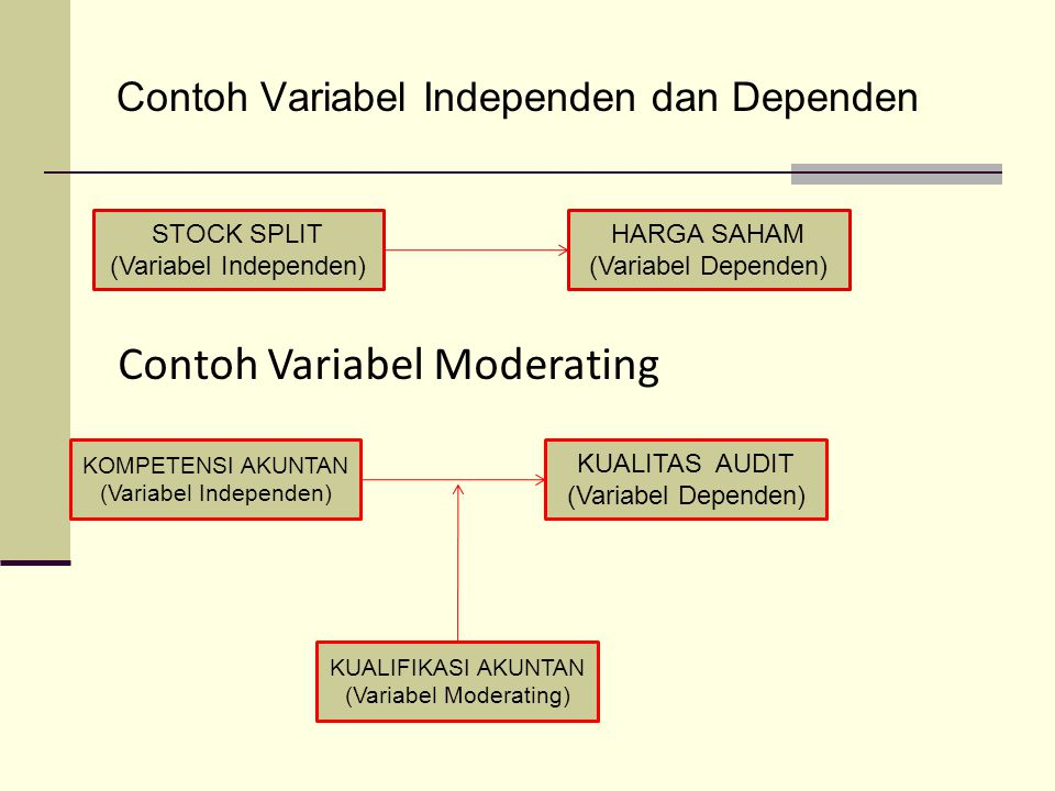 Contoh Variabel Independen dan Dependen STOCK SPLIT (Variabel Independen) HARGA SAHAM (Variabel Dependen) Contoh Variabel Moderating KOMPETENSI AKUNTA