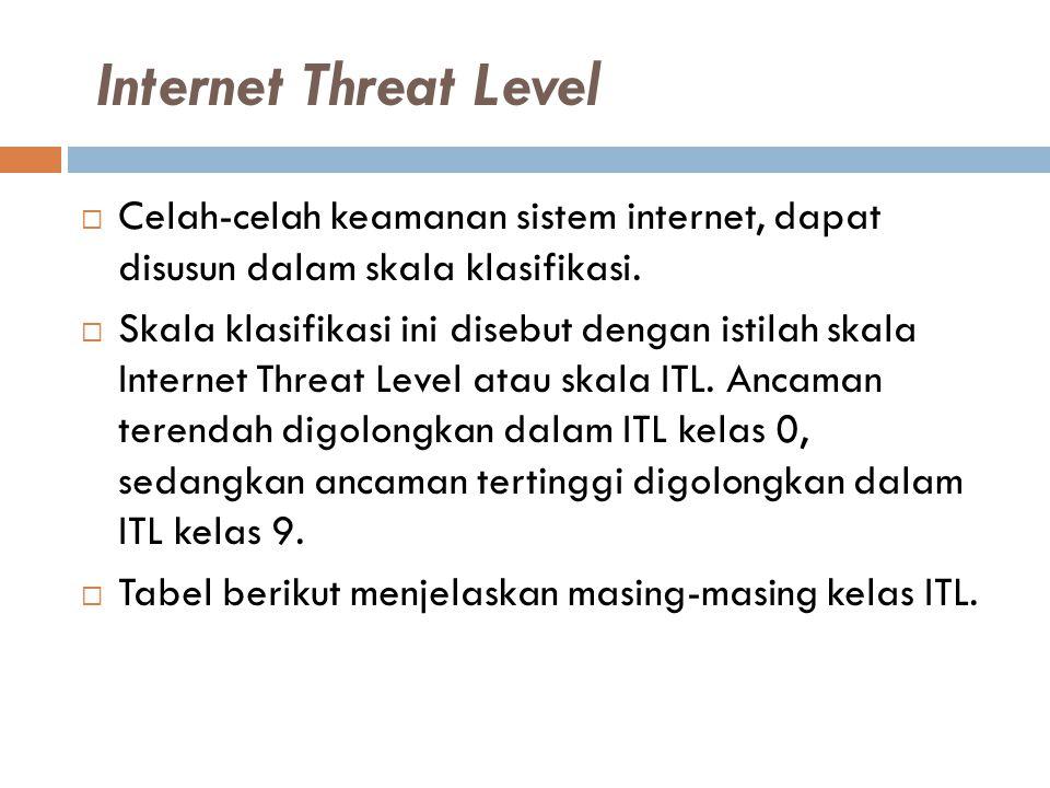 Internet Threat Level  Celah-celah keamanan sistem internet, dapat disusun dalam skala klasifikasi.  Skala klasifikasi ini disebut dengan istilah sk