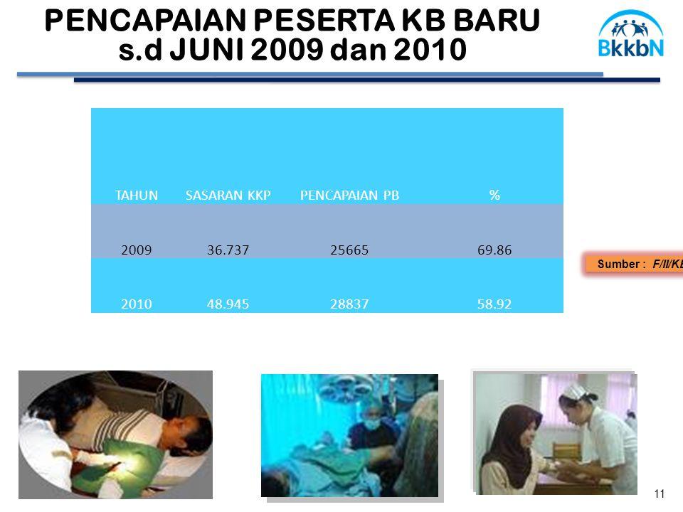 Sumber : F/II/KB, 11 PENCAPAIAN PESERTA KB BARU s.d JUNI 2009 dan 2010 TAHUNSASARAN KKPPENCAPAIAN PB% 200936.7372566569.86 201048.9452883758.92