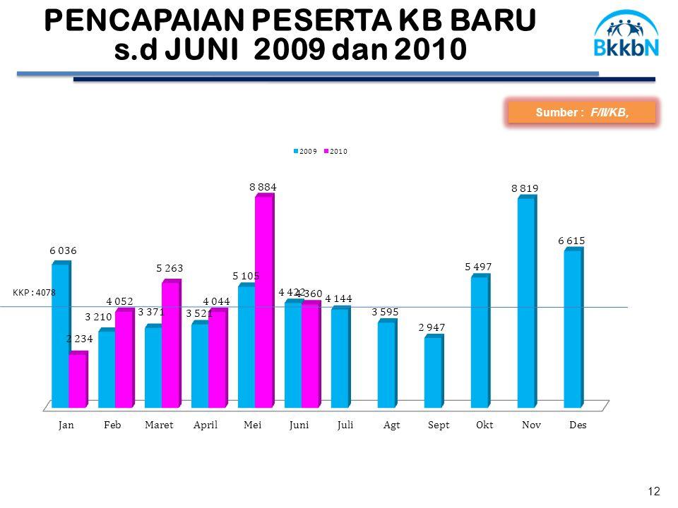 Sumber : F/II/KB, PENCAPAIAN PESERTA KB BARU s.d JUNI 2009 dan 2010 12