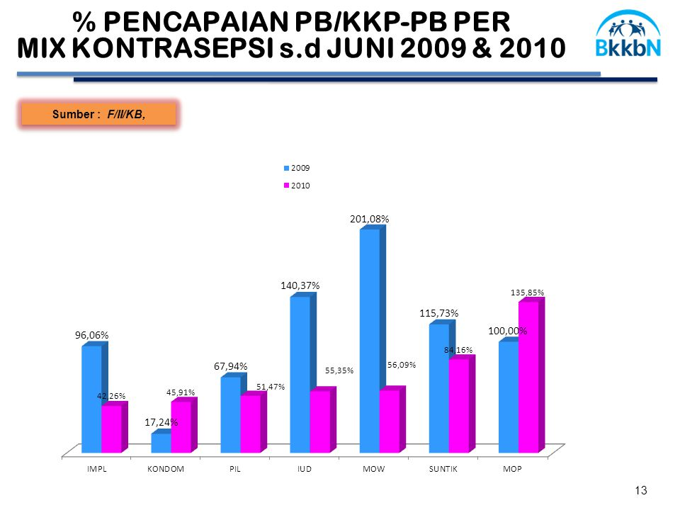 13 Sumber : F/II/KB, % PENCAPAIAN PB/KKP-PB PER MIX KONTRASEPSI s.d JUNI 2009 & 2010