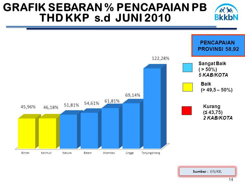 14 PENCAPAIAN PROVINSI 58,92 Sumber : F/II/KB, GRAFIK SEBARAN % PENCAPAIAN PB THD KKP s.d JUNI 2010 Baik (> 49,5 – 50%) Sangat Baik ( > 50%) 5 KAB/KOT