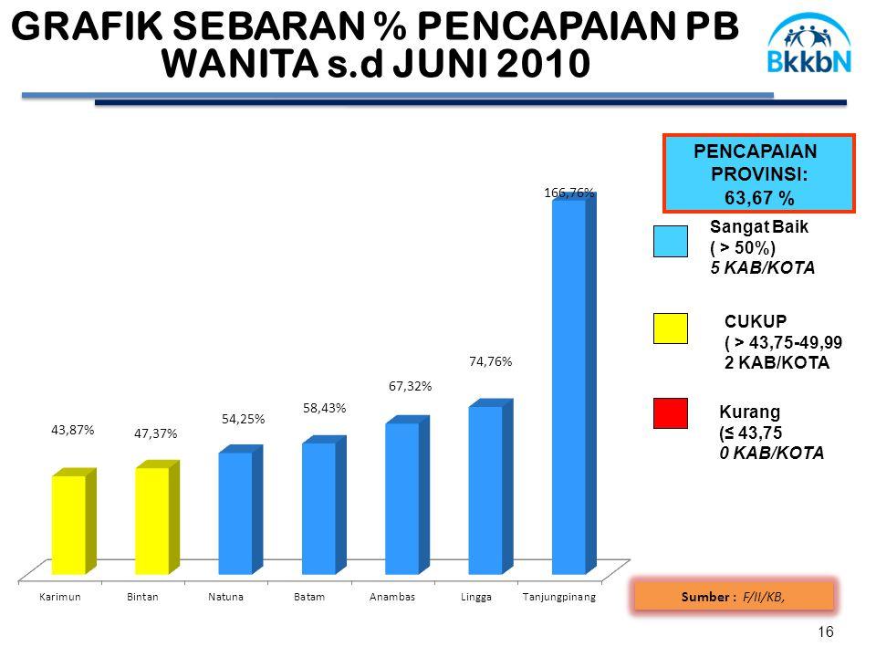 GRAFIK SEBARAN % PENCAPAIAN PB WANITA s.d JUNI 2010 16 Sumber : F/II/KB, PENCAPAIAN PROVINSI: 63,67 % CUKUP ( > 43,75-49,99 2 KAB/KOTA Sangat Baik ( >