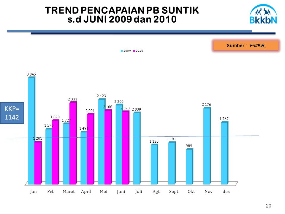 20 Sumber : F/II/KB, TREND PENCAPAIAN PB SUNTIK s.d JUNI 2009 dan 2010 KKP= 1142
