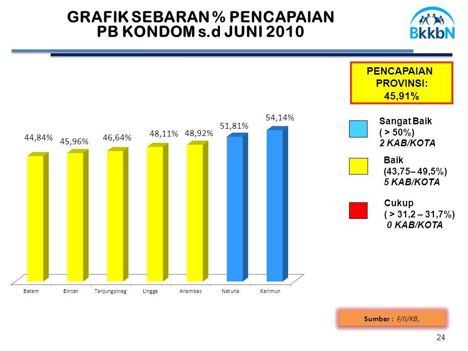 GRAFIK SEBARAN % PENCAPAIAN PB KONDOM s.d JUNI 2010 24 Sumber : F/II/KB, PENCAPAIAN PROVINSI: 45,91% Cukup ( > 31,2 – 31,7%) 0 KAB/KOTA Baik (43,75– 49,5%) 5 KAB/KOTA Sangat Baik ( > 50%) 2 KAB/KOTA