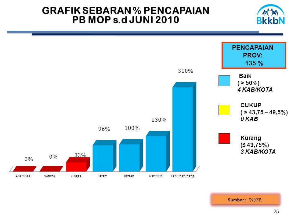 GRAFIK SEBARAN % PENCAPAIAN PB MOP s.d JUNI 2010 25 Sumber : F/II/KB, PENCAPAIAN PROV: 135 % CUKUP ( > 43,75 – 49,5%) 0 KAB Baik ( > 50%) 4 KAB/KOTA K