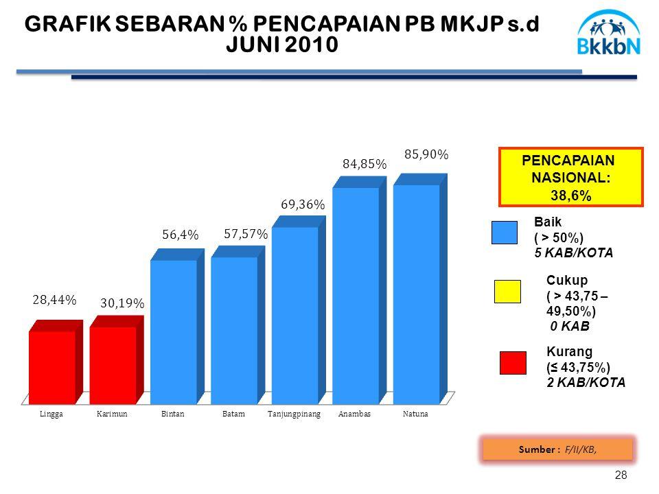 GRAFIK SEBARAN % PENCAPAIAN PB MKJP s.d JUNI 2010 28 Sumber : F/II/KB, PENCAPAIAN NASIONAL: 38,6% Cukup ( > 43,75 – 49,50%) 0 KAB Baik ( > 50%) 5 KAB/KOTA Kurang (≤ 43,75%) 2 KAB/KOTA