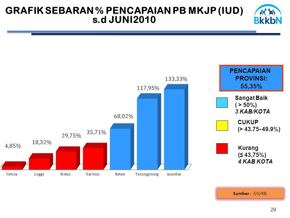29 Sumber : F/II/KB, GRAFIK SEBARAN % PENCAPAIAN PB MKJP (IUD) s.d JUNI2010 PENCAPAIAN PROVINSI: 55,35% CUKUP (> 43.75- 49.9%) Sangat Baik ( > 50%) 3