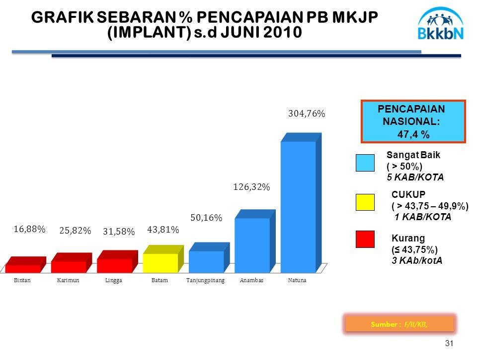 31 Sumber : F/II/KB, GRAFIK SEBARAN % PENCAPAIAN PB MKJP (IMPLANT) s.d JUNI 2010 PENCAPAIAN NASIONAL: 47,4 % CUKUP ( > 43,75 – 49,9%) 1 KAB/KOTA Sanga