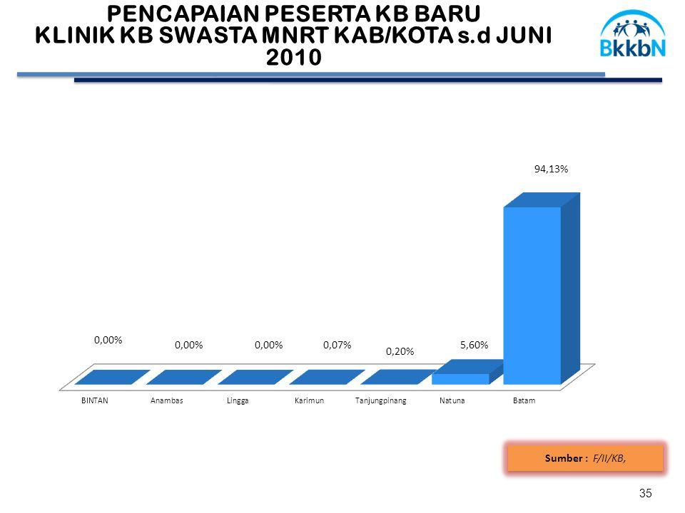 35 Sumber : F/II/KB, 58,41 PENCAPAIAN PESERTA KB BARU KLINIK KB SWASTA MNRT KAB/KOTA s.d JUNI 2010