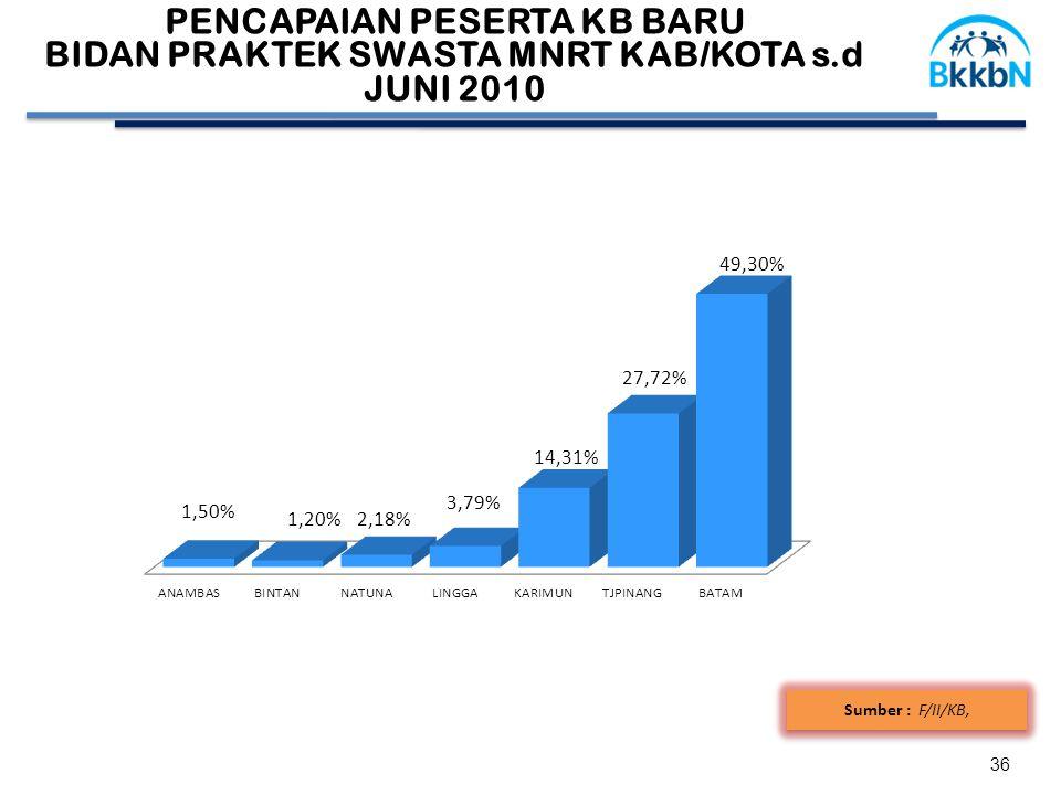 36 Sumber : F/II/KB, 58,41 PENCAPAIAN PESERTA KB BARU BIDAN PRAKTEK SWASTA MNRT KAB/KOTA s.d JUNI 2010