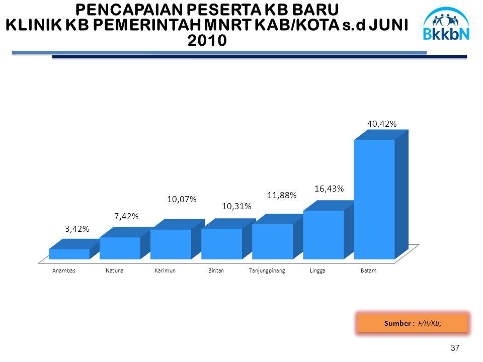 37 Sumber : F/II/KB, 58,41 PENCAPAIAN PESERTA KB BARU KLINIK KB PEMERINTAH MNRT KAB/KOTA s.d JUNI 2010