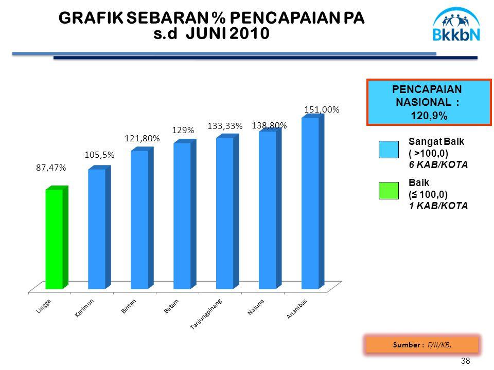 38 PENCAPAIAN NASIONAL : 120,9% Sumber : F/II/KB, Baik (≤ 100,0) 1 KAB/KOTA Sangat Baik ( >100,0) 6 KAB/KOTA GRAFIK SEBARAN % PENCAPAIAN PA s.d JUNI 2010