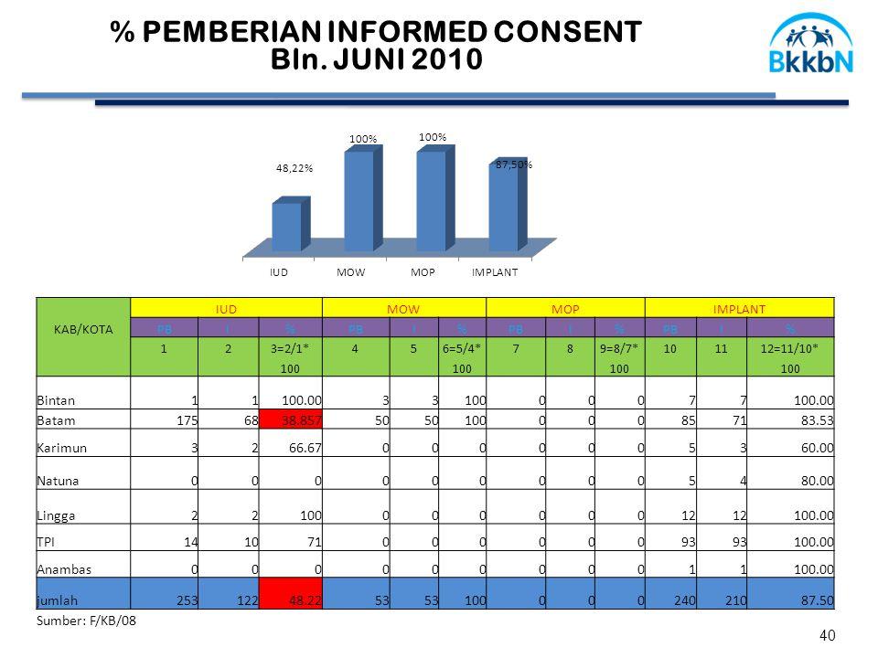 40 % PEMBERIAN INFORMED CONSENT Bln.
