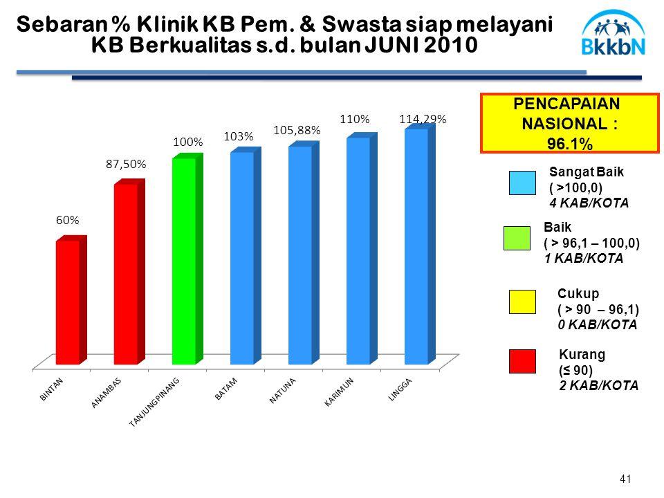 PENCAPAIAN NASIONAL : 96.1% Cukup ( > 90 – 96,1) 0 KAB/KOTA Baik ( > 96,1 – 100,0) 1 KAB/KOTA Kurang (≤ 90) 2 KAB/KOTA Sangat Baik ( >100,0) 4 KAB/KOTA Sebaran % Klinik KB Pem.