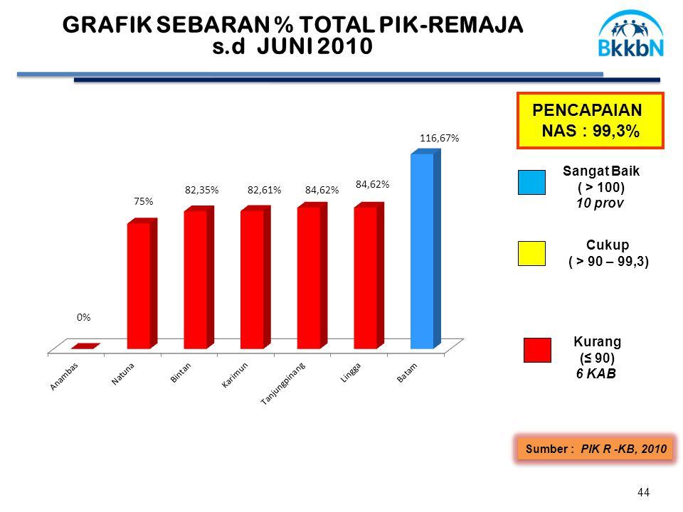 44 PENCAPAIAN NAS : 99,3% Sumber : PIK R -KB, 2010 Cukup ( > 90 – 99,3) Sangat Baik ( > 100) 10 prov Kurang (≤ 90) 6 KAB GRAFIK SEBARAN % TOTAL PIK-REMAJA s.d JUNI 2010