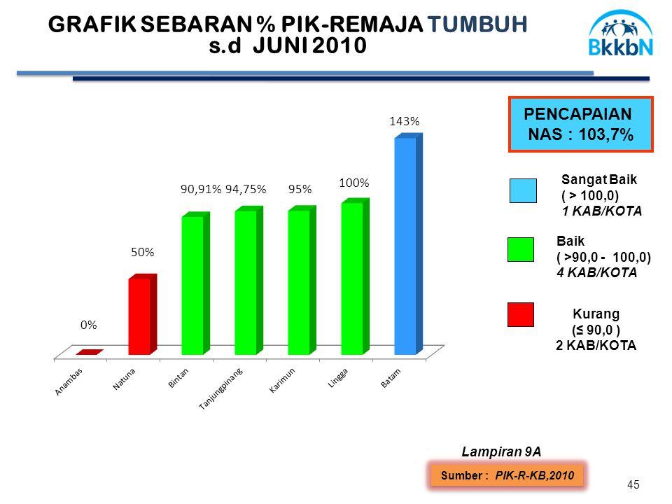 45 Sumber : PIK-R-KB,2010 PENCAPAIAN NAS : 103,7% Sangat Baik ( > 100,0) 1 KAB/KOTA Lampiran 9A Baik ( >90,0 - 100,0) 4 KAB/KOTA Kurang (≤ 90,0 ) 2 KA