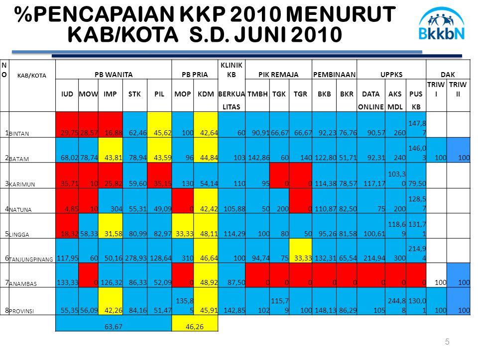 %PENCAPAIAN KKP 2010 MENURUT KAB/KOTA S.D.