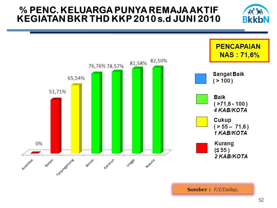 Sumber : F/I/Dallap, % PENC. KELUARGA PUNYA REMAJA AKTIF KEGIATAN BKR THD KKP 2010 s.d JUNI 2010 PENCAPAIAN NAS : 71,6% Baik ( >71,6 - 100 ) 4 KAB/KOT