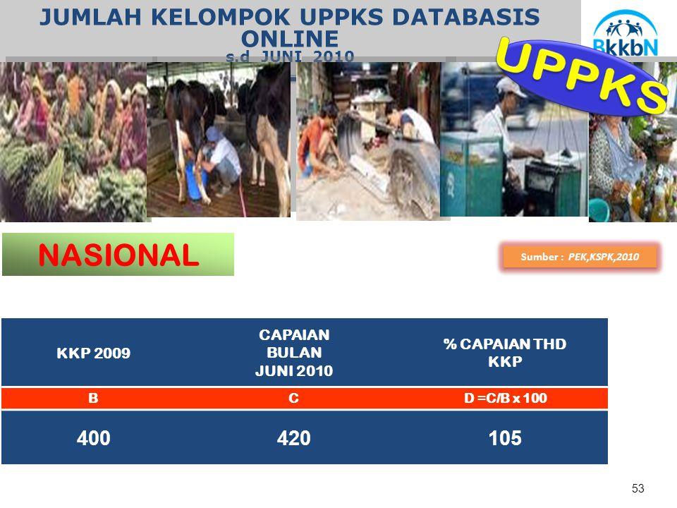 JUMLAH KELOMPOK UPPKS DATABASIS ONLINE s.d JUNI 2010 53 NASIONAL Sumber : PEK,KSPK,2010 KKP 2009 CAPAIAN BULAN JUNI 2010 % CAPAIAN THD KKP BCD =C/B x