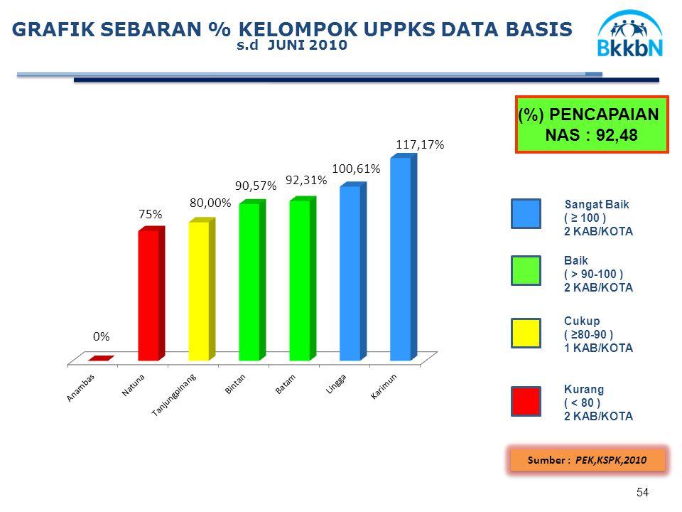 GRAFIK SEBARAN % KELOMPOK UPPKS DATA BASIS s.d JUNI 2010 (%) PENCAPAIAN NAS : 92,48 Sangat Baik ( ≥ 100 ) 2 KAB/KOTA Baik ( > 90-100 ) 2 KAB/KOTA Kurang ( < 80 ) 2 KAB/KOTA Cukup ( ≥80-90 ) 1 KAB/KOTA Sumber : PEK,KSPK,2010 54