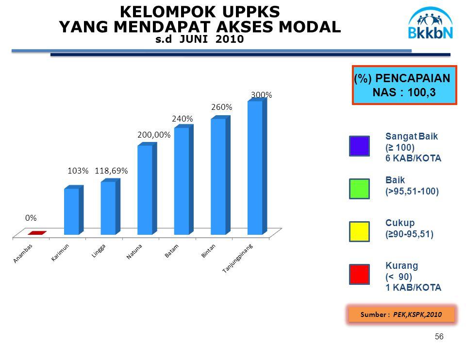 KELOMPOK UPPKS YANG MENDAPAT AKSES MODAL s.d JUNI 2010 Sumber : PEK,KSPK,2010 (%) PENCAPAIAN NAS : 100,3 Sangat Baik (≥ 100) 6 KAB/KOTA Baik (>95,51-100) Cukup (≥90-95,51) Kurang (< 90) 1 KAB/KOTA 56