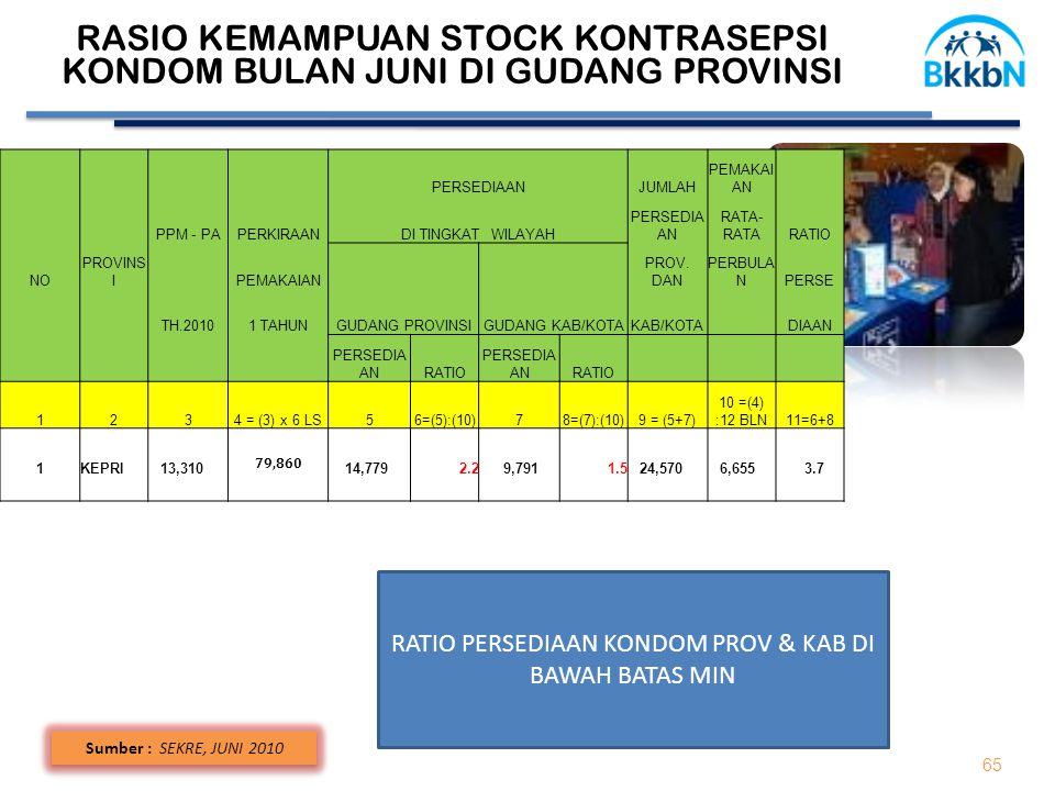 65 Sumber : SEKRE, JUNI 2010 RASIO KEMAMPUAN STOCK KONTRASEPSI KONDOM BULAN JUNI DI GUDANG PROVINSI PERSEDIAANJUMLAH PEMAKAI AN PPM - PAPERKIRAANDI TI