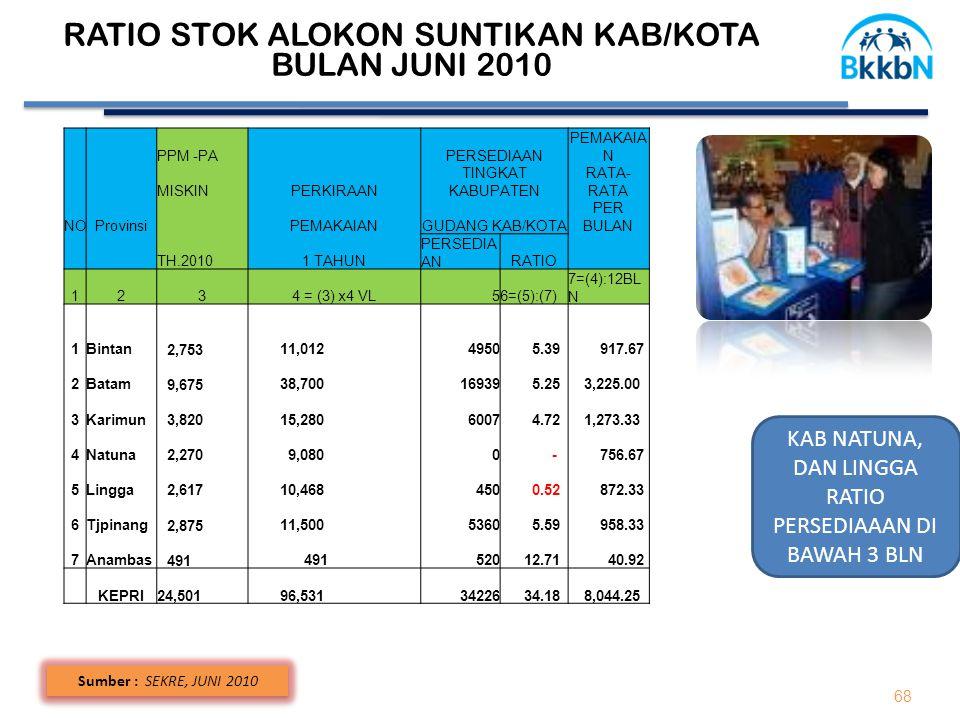68 Sumber : SEKRE, JUNI 2010 RATIO STOK ALOKON SUNTIKAN KAB/KOTA BULAN JUNI 2010 PPM -PA PERSEDIAAN PEMAKAIA N MISKINPERKIRAAN TINGKAT KABUPATEN RATA-