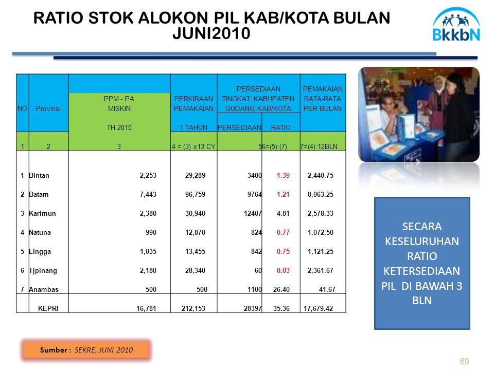 69 Sumber : SEKRE, JUNI 2010 RATIO STOK ALOKON PIL KAB/KOTA BULAN JUNI2010 PERSEDIAANPEMAKAIAN PPM - PAPERKIRAANTINGKAT KABUPATENRATA-RATA NOProvinsiM