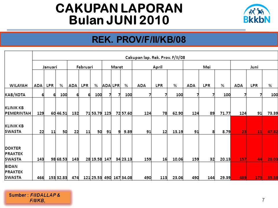 CAKUPAN LAPORAN Bulan JUNI 2010 7 REK. PROV/F/II/KB/08 Sumber : F/I/DALLAP & F/II/KB, Sumber : F/I/DALLAP & F/II/KB, WILAYAH Cakupan lap. Rek. Prov. F