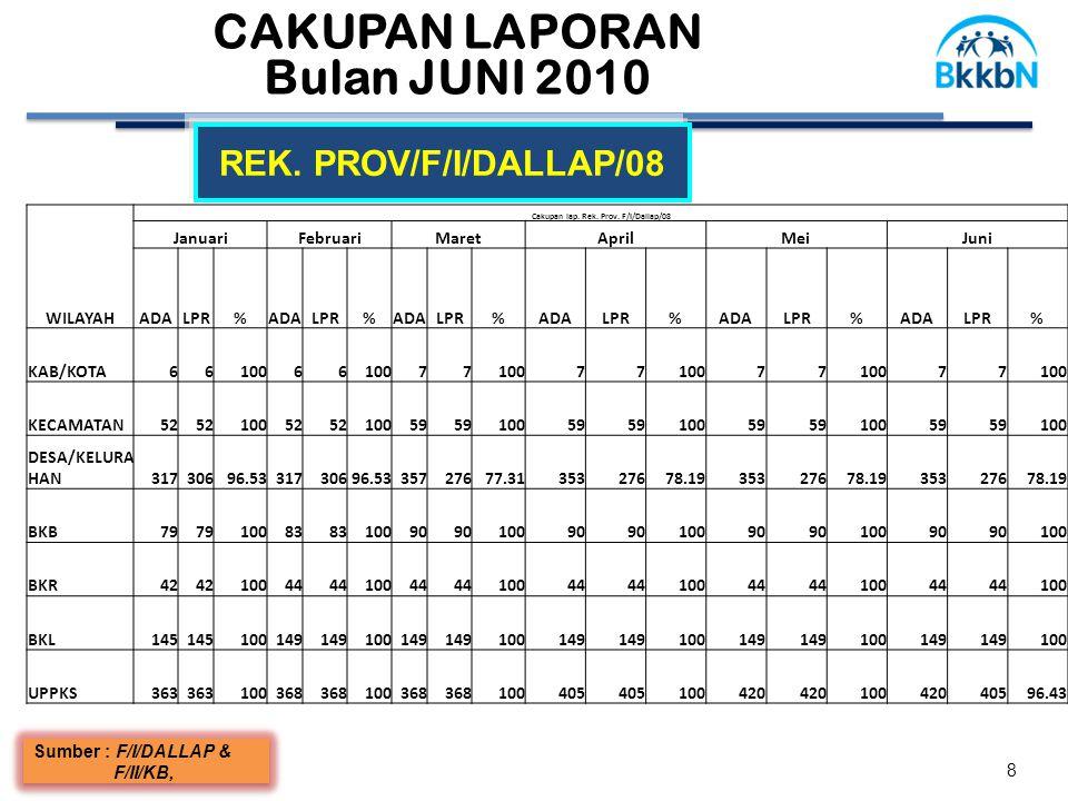 CAKUPAN LAPORAN Bulan JUNI 2010 8 REK. PROV/F/I/DALLAP/08 Sumber : F/I/DALLAP & F/II/KB, Sumber : F/I/DALLAP & F/II/KB, WILAYAH Cakupan lap. Rek. Prov