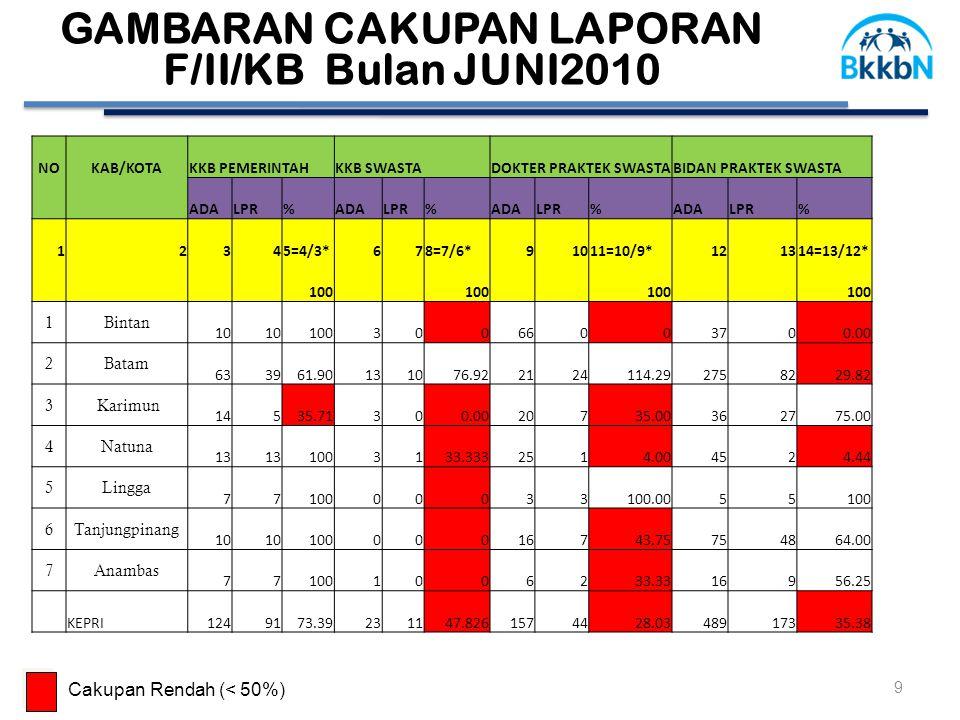 GAMBARAN CAKUPAN LAPORAN F/II/KB Bulan JUNI2010 9 Cakupan Rendah (< 50%) NOKAB/KOTAKKB PEMERINTAHKKB SWASTADOKTER PRAKTEK SWASTABIDAN PRAKTEK SWASTA ADALPR%ADALPR%ADALPR%ADALPR% 12345=4/3*678=7/6*91011=10/9*121314=13/12* 100 1Bintan 10 10030066003700.00 2Batam 633961.90131076.922124114.292758229.82 3 Karimun 14535.71300.0020735.00362775.00 4Natuna 13 1003133.3332514.004524.44 5Lingga 7710000033100.0055100 6Tanjungpinang 10 10000016743.75754864.00 7Anambas 771001006233.3316956.25 KEPRI1249173.39231147.8261574428.0348917335.38