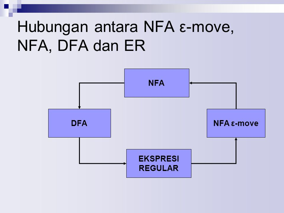 Hubungan antara NFA ε-move, NFA, DFA dan ER NFA DFANFA ε-move EKSPRESI REGULAR