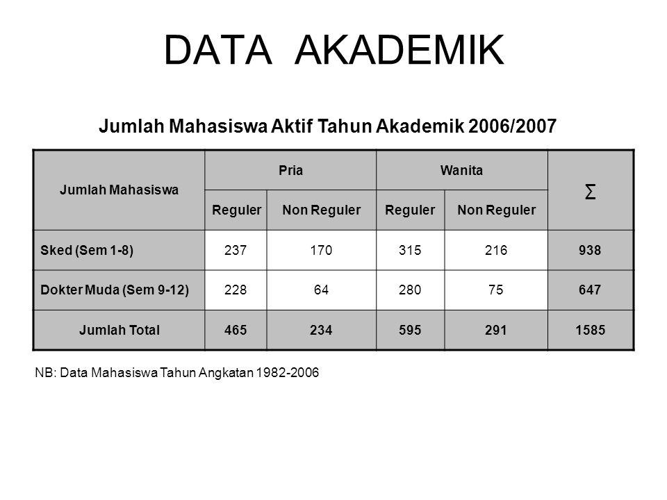 DATA AKADEMIK Jumlah Mahasiswa PriaWanita ∑ RegulerNon RegulerRegulerNon Reguler Sked (Sem 1-8)237170315216938 Dokter Muda (Sem 9-12)2286428075647 Jum