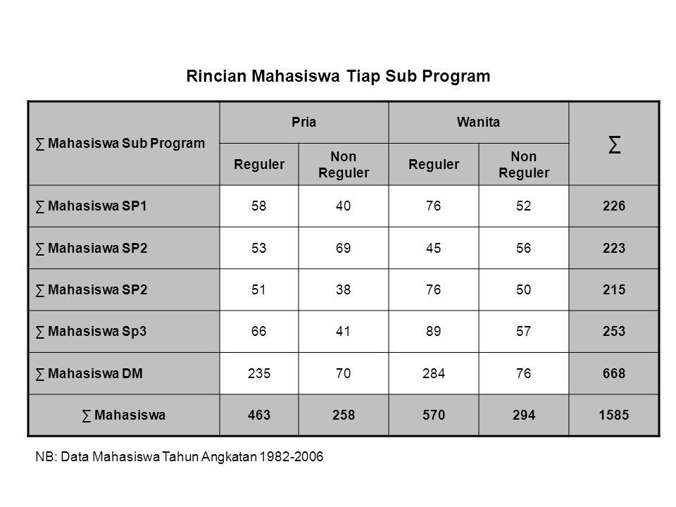 Rincian Mahasiswa Tiap Sub Program ∑ Mahasiswa Sub Program PriaWanita ∑ Reguler Non Reguler Reguler Non Reguler ∑ Mahasiswa SP158407652226 ∑ Mahasiawa