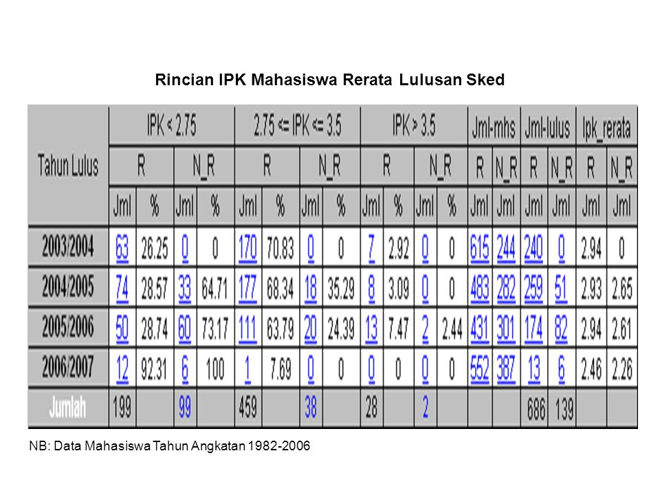 Rincian IPK Mahasiswa Rerata Lulusan Sked NB: Data Mahasiswa Tahun Angkatan 1982-2006