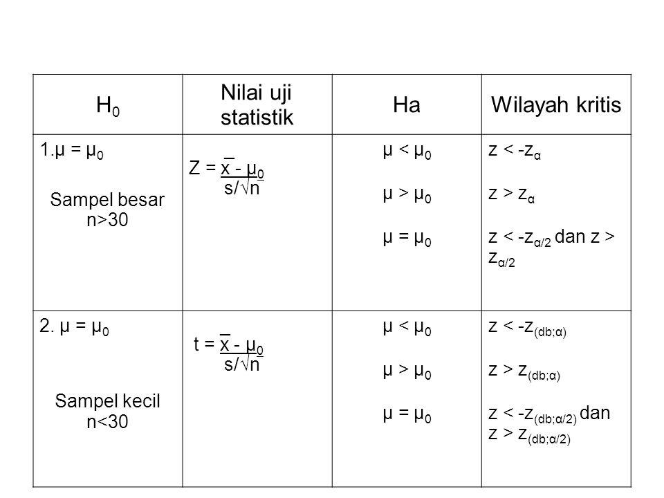H0H0 Nilai uji statistik HaWilayah kritis 1.μ = μ 0 Sampel besar n>30 _ Z = x - μ 0 s/√n μ < μ 0 μ > μ 0 μ = μ 0 z < -z α z > z α z z α/2 2. μ = μ 0 S